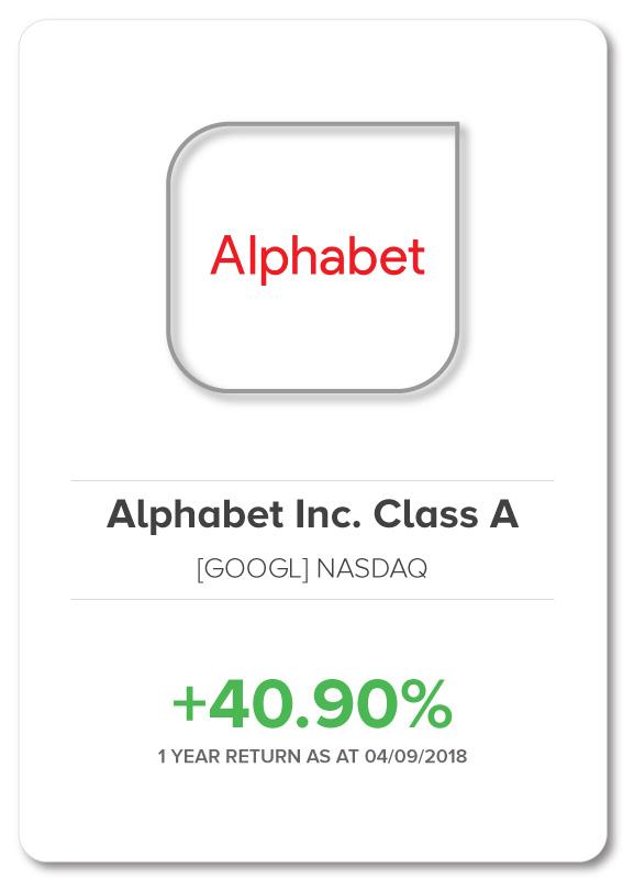 Macrovue-Google-Stock
