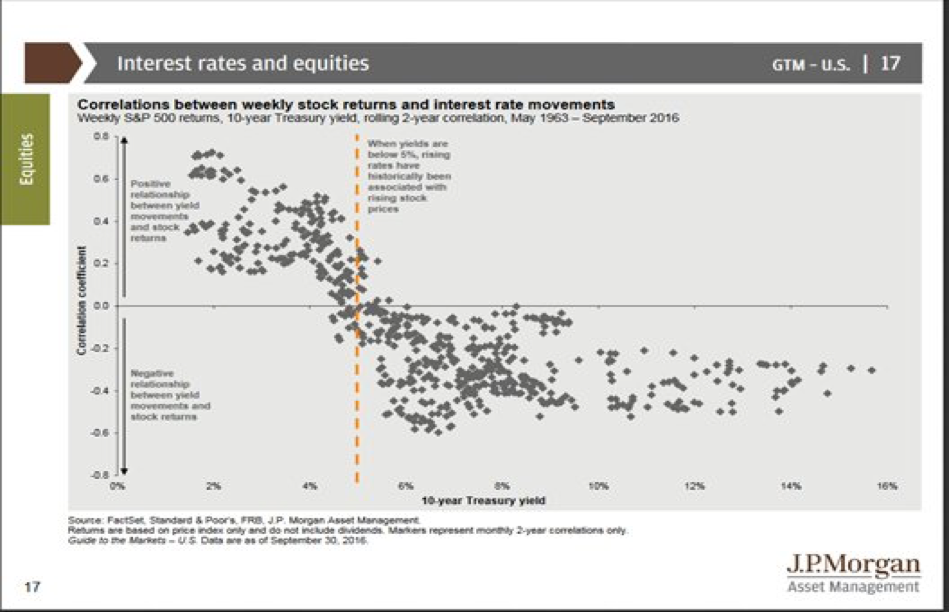 An image showing the rising US interest rates