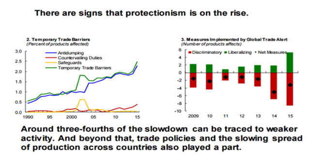 Graphs showing protectionism is on the rise