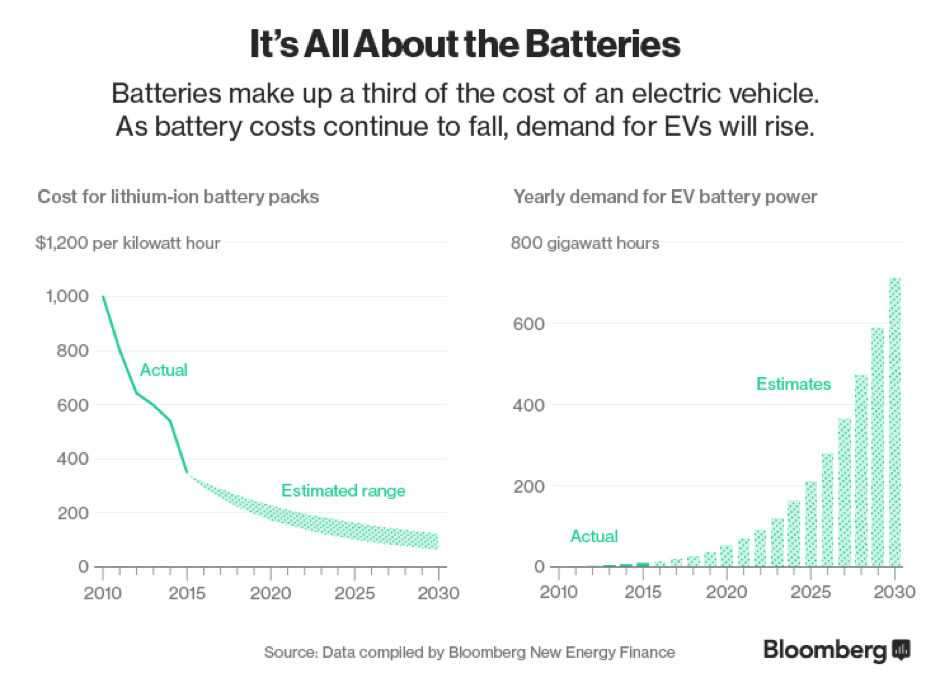 Car-of-the-future-batteries