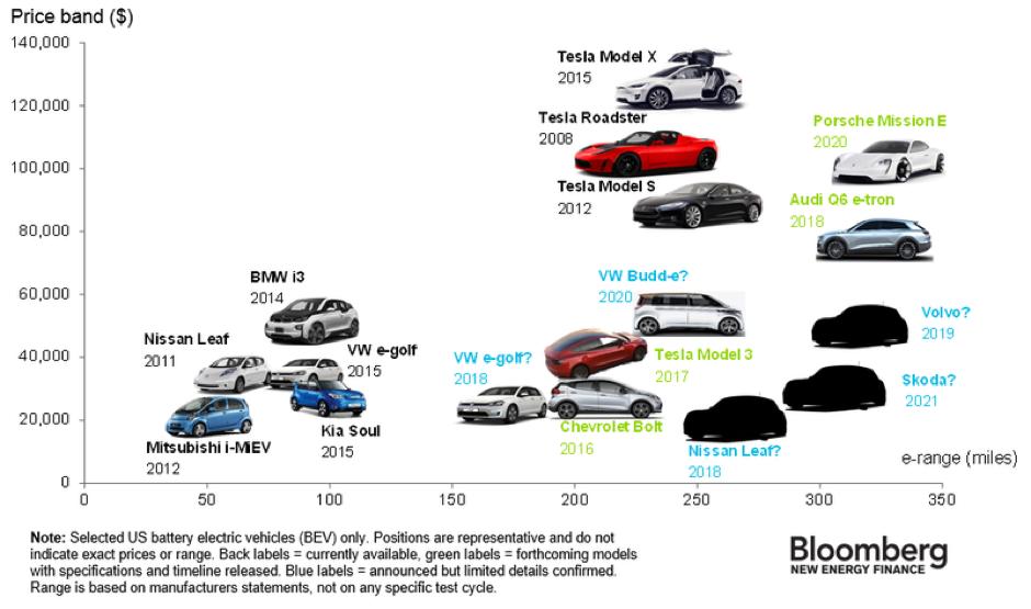 car-of-the-future-figure-2
