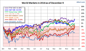 global-markets-scorecard