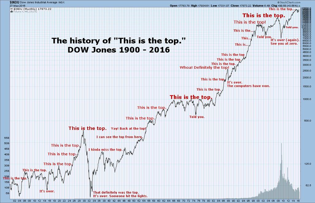 Dow Jones Industrial Average graph