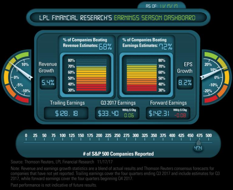 Financial research earnings dashboard