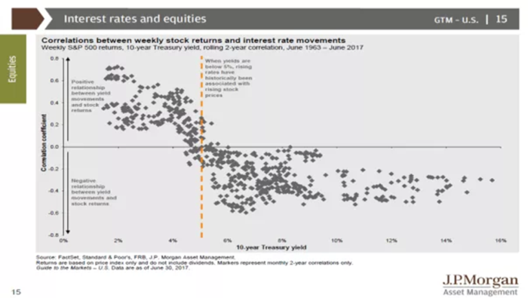 A graph showing interest rate movements
