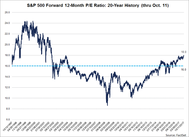 A graph showing the S&P 500 forward 12 month P/E ratio over 20 years