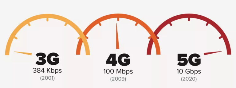A diagram showing the difference in speed from 3G to 4G to 5G