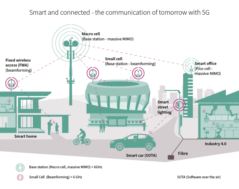 A diagram showing how 5G will influence the future
