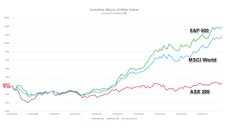 Cumulative Returns of Major Indices 10 Years From May 2008