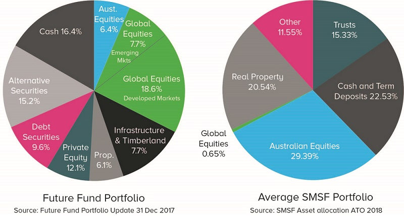 Future Fund Portfolio and Average SMSF Portfolio Comparison 2018