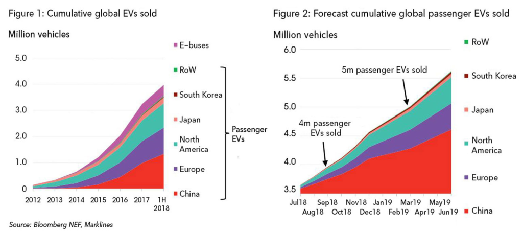 Global Electric Vehicle sales H12018