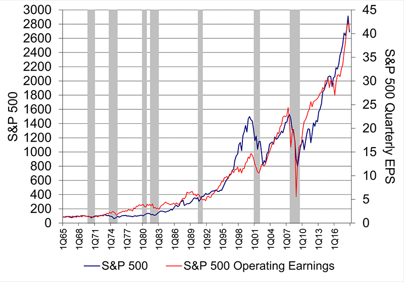 Earnings and S&P 500 chart November 2018