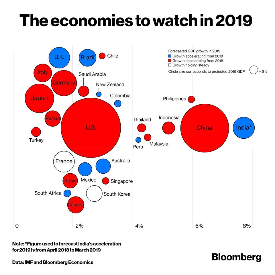 Economies to watch 2019 by Bloomberg Chart