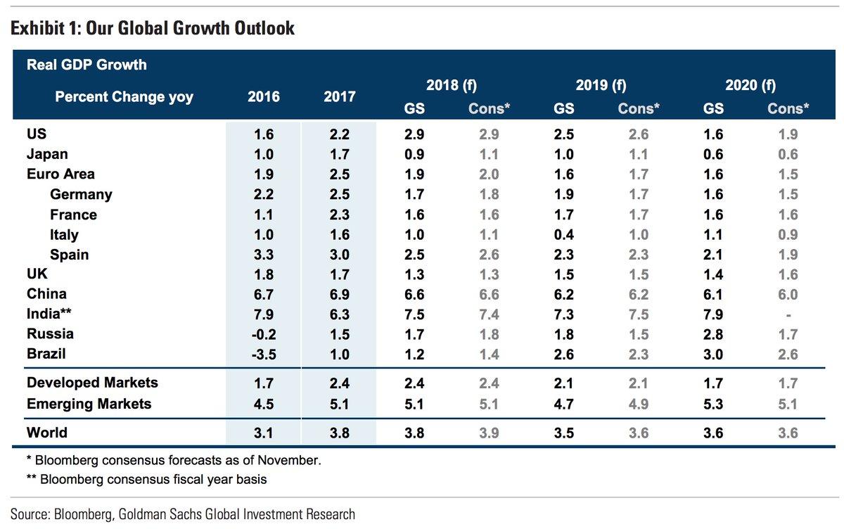 Goldman Sachs' global economic estimates