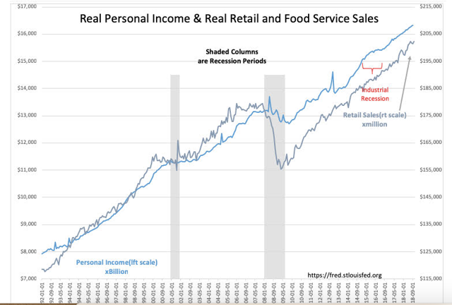 Real Personal Income Retail and Food Sales Chart