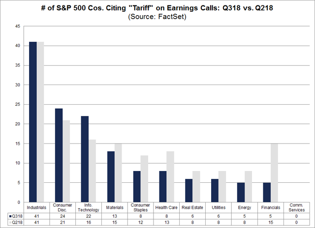 S&P 500 Cos Citing Tariff on Earnings Calls Q318