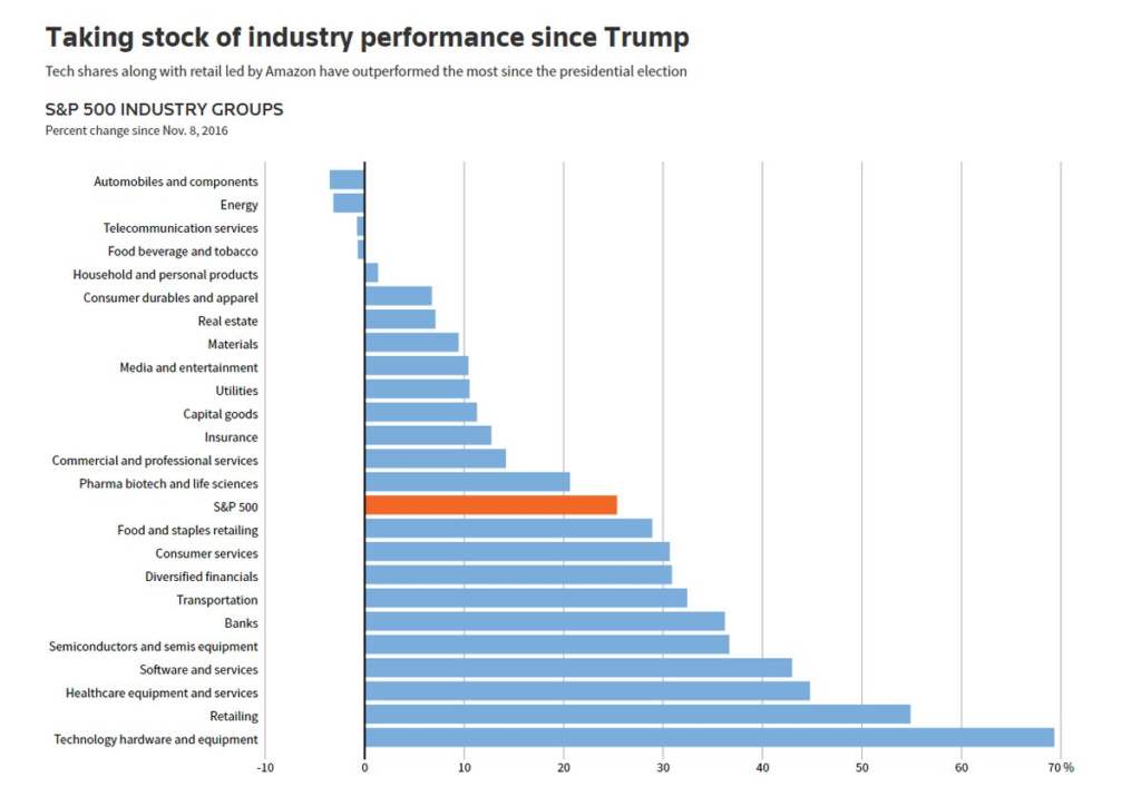 S&P 500 Industry Groups Performance since Trump