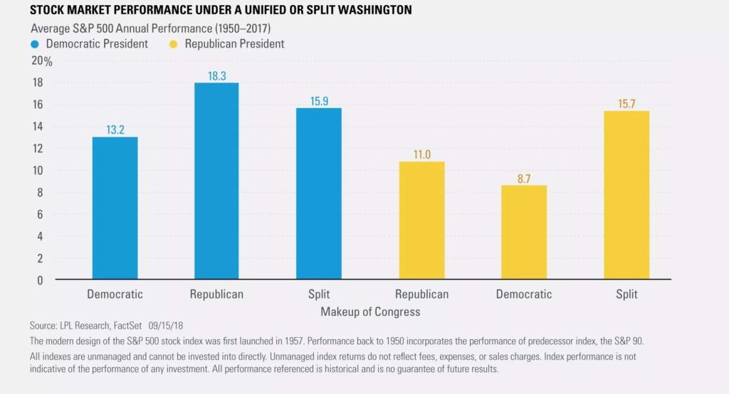 Stock market performance under congress split