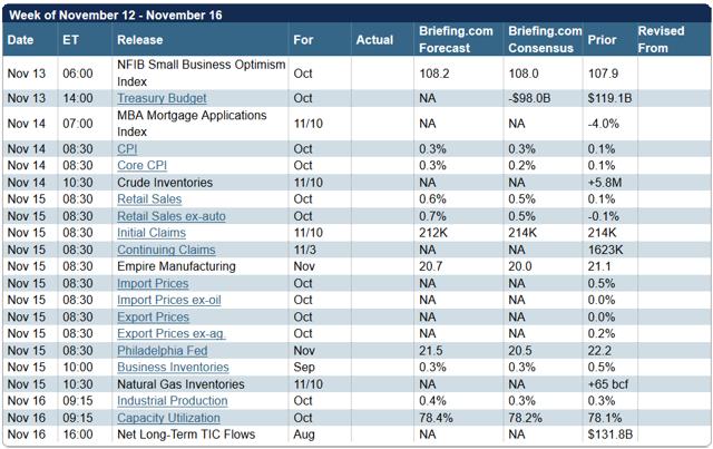 Week Shares Forecast November 12 - 16
