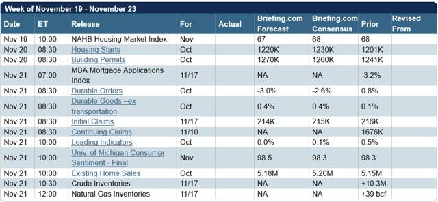 Week Shares Forecast November 19 - 23