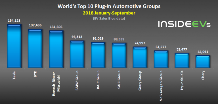 World's top 10 Plug-in Automotive Groups